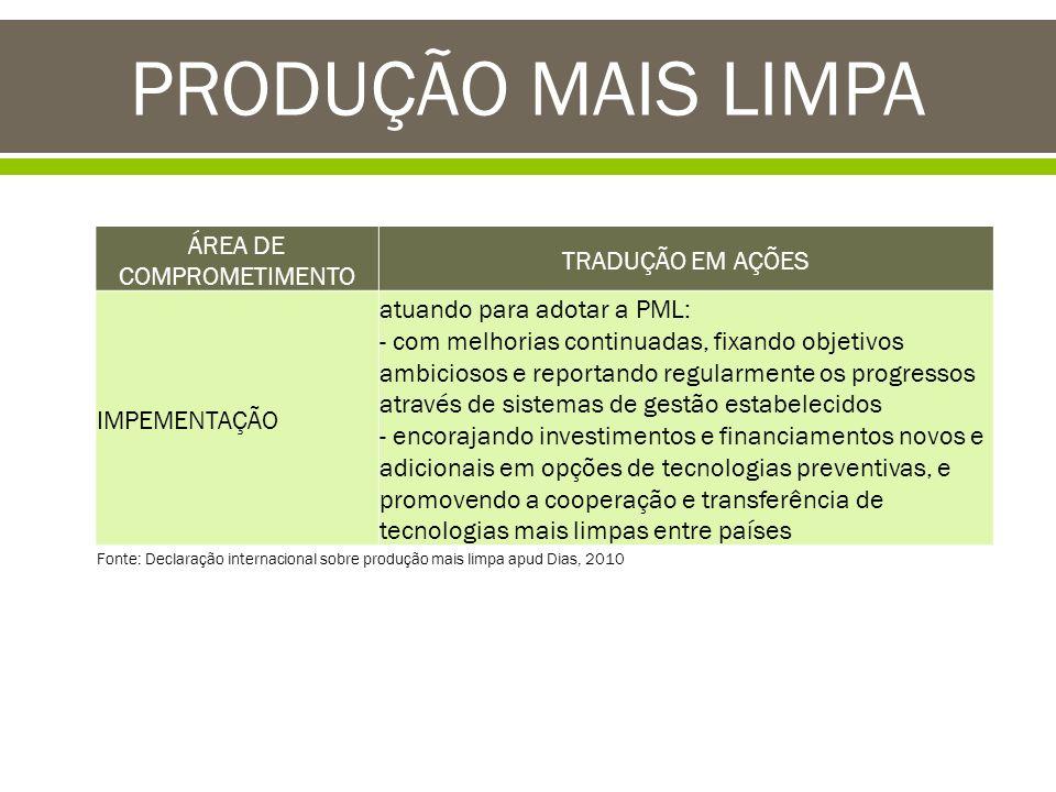 PRODUÇÃO MAIS LIMPA ÁREA DE COMPROMETIMENTO TRADUÇÃO EM AÇÕES IMPEMENTAÇÃO atuando para adotar a PML: - com melhorias continuadas, fixando objetivos a