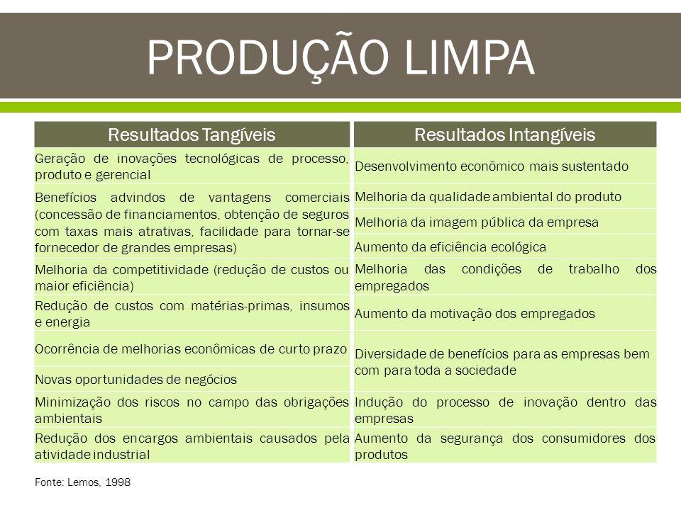 PRODUÇÃO LIMPA Resultados TangíveisResultados Intangíveis Geração de inovações tecnológicas de processo, produto e gerencial Desenvolvimento econômico