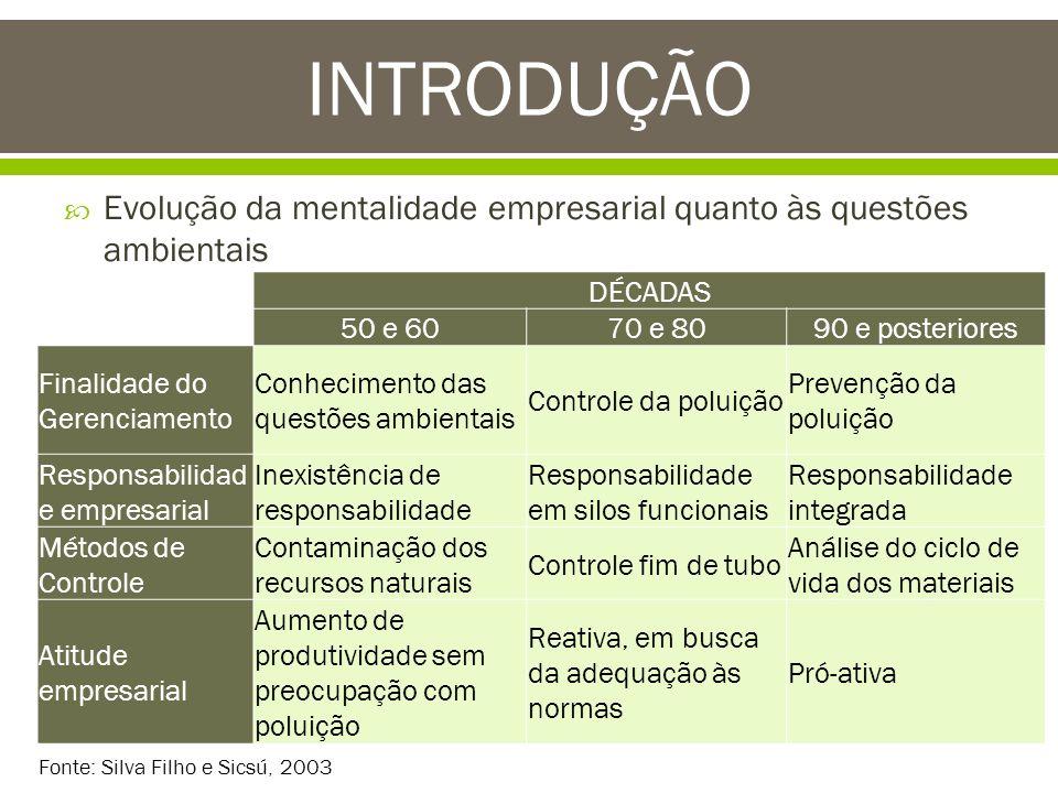 Evolução da mentalidade empresarial quanto às questões ambientais INTRODUÇÃO DÉCADAS 50 e 6070 e 8090 e posteriores Finalidade do Gerenciamento Conhec
