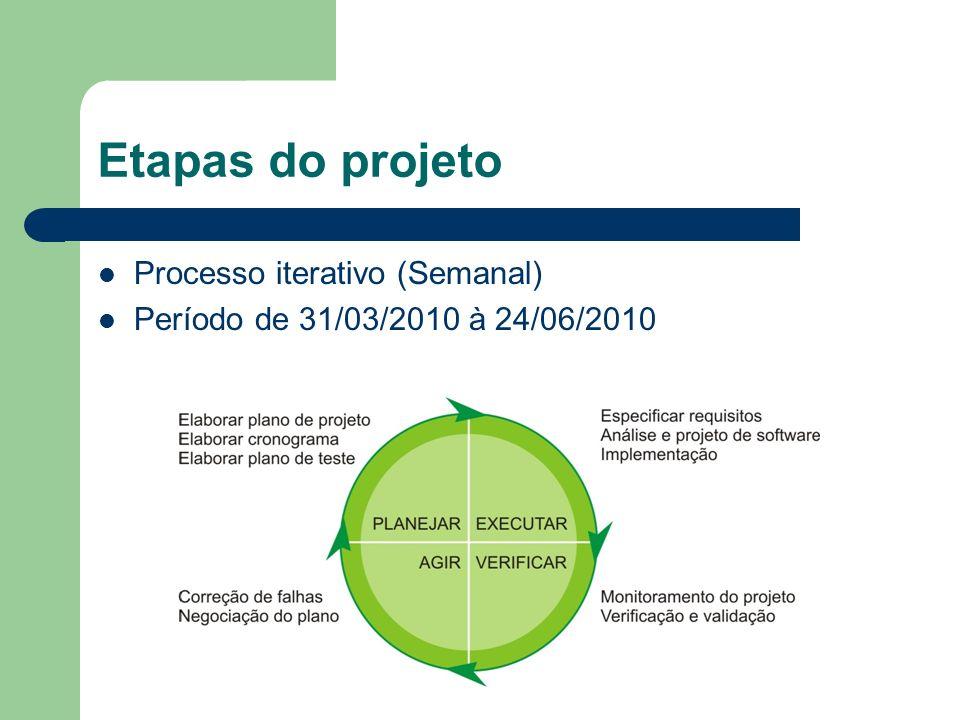 Entregas Evolução 1 – 06/04/2010 Evolução 2 – 20/04/2010 Evolução 3 – 04/05/2010 Evolução 4 – 18/05/2010 Evolução 5 – 01/06/2010 Evolução 6 – 15/06/2010 Produto – 24/06/2010 Evoluções 2, 4 e 6 terão validações funcionais.