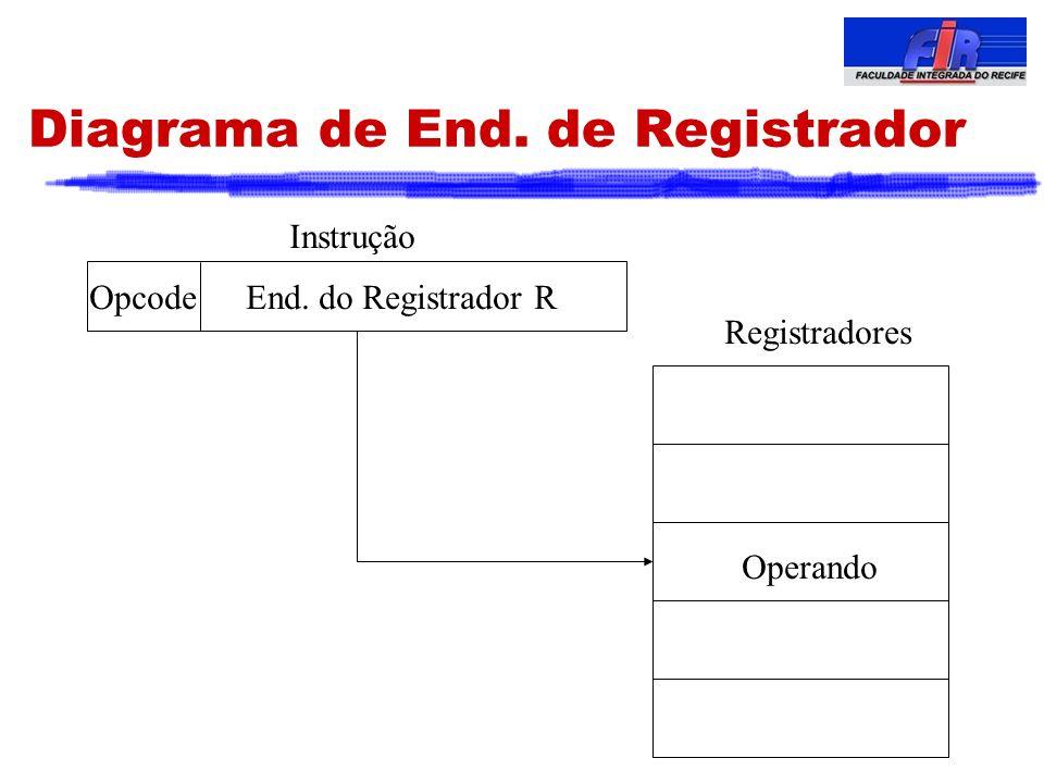 Diagrama de End. de Registrador End. do Registrador ROpcode Instrução Registradores Operando