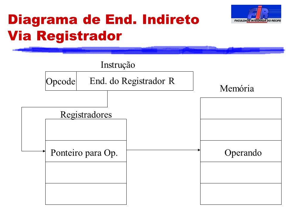 Diagrama de End. Indireto Via Registrador End. do Registrador R Opcode Instrução Memória Operando Ponteiro para Op. Registradores