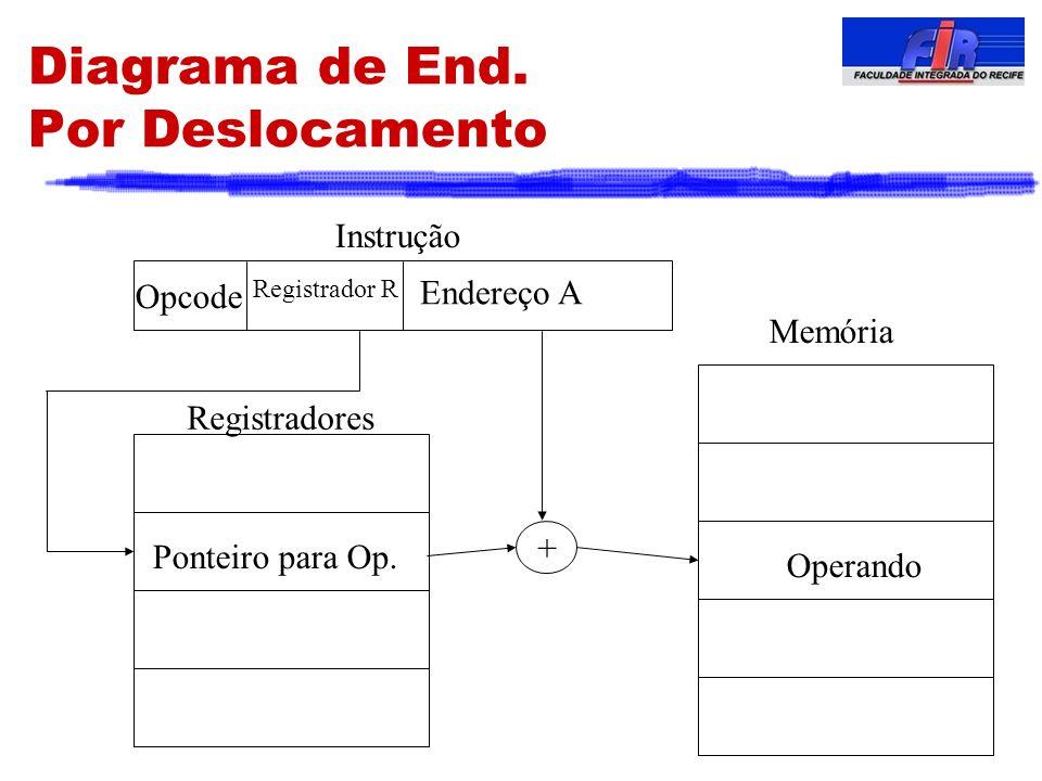 Diagrama de End. Por Deslocamento Registrador R Opcode Instrução Memória Operando Ponteiro para Op. Registradores Endereço A +