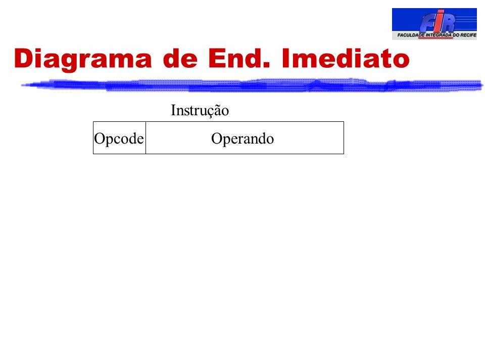 Diagrama de End. Imediato OperandoOpcode Instrução