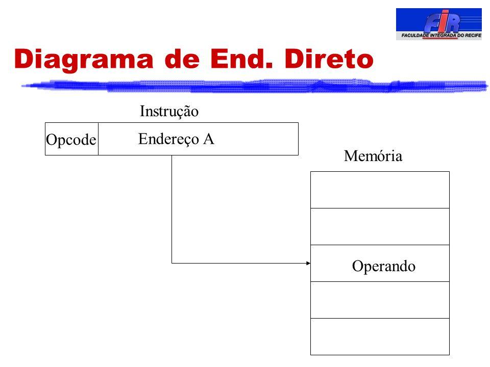 Diagrama de End. Direto Endereço A Opcode Instrução Memória Operando
