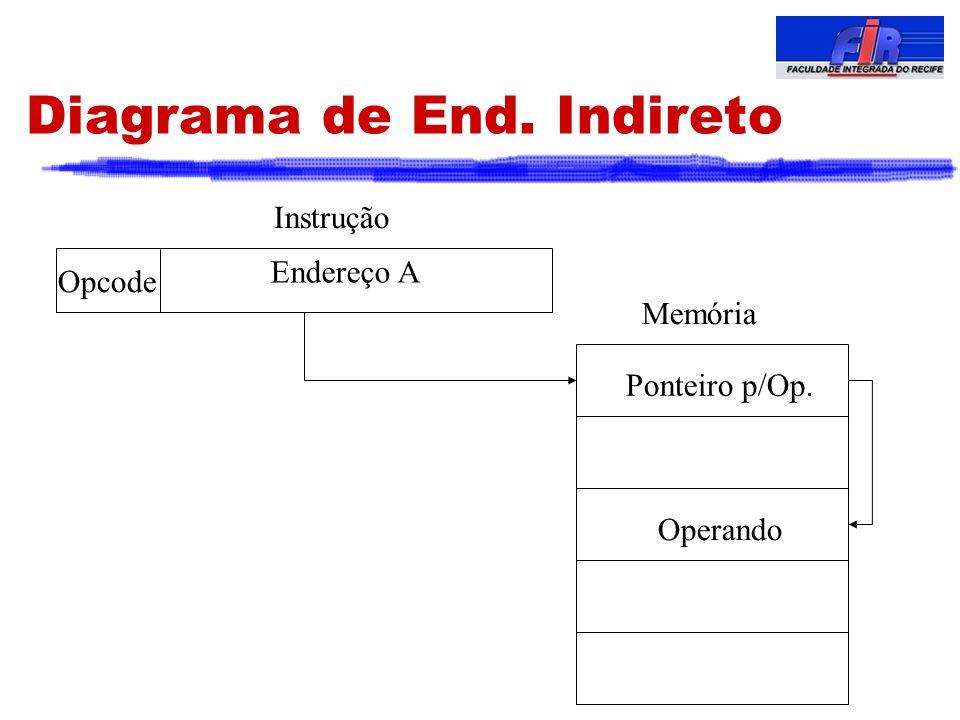 Diagrama de End. Indireto Opcode Memória Operando Ponteiro p/Op. Endereço A Instrução