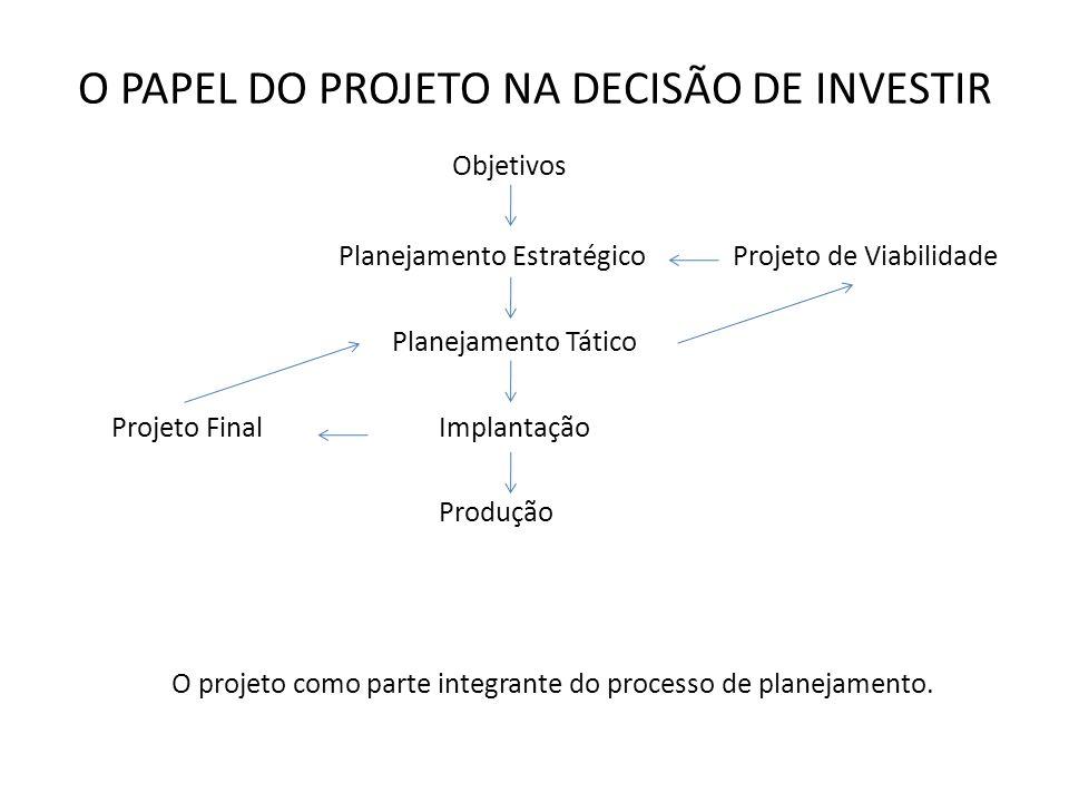O PAPEL DO PROJETO NA DECISÃO DE INVESTIR Objetivos Planejamento Estratégico Projeto de Viabilidade Planejamento Tático Projeto Final Implantação Prod