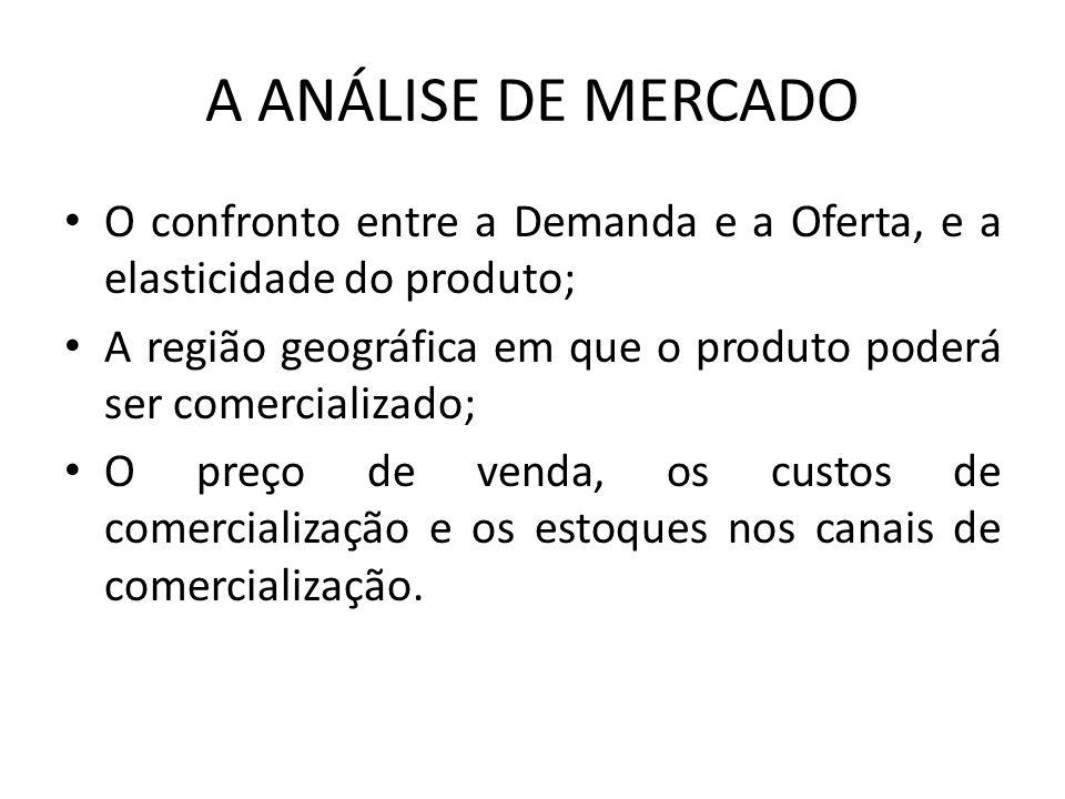 A ANÁLISE DE MERCADO O confronto entre a Demanda e a Oferta, e a elasticidade do produto; A região geográfica em que o produto poderá ser comercializa