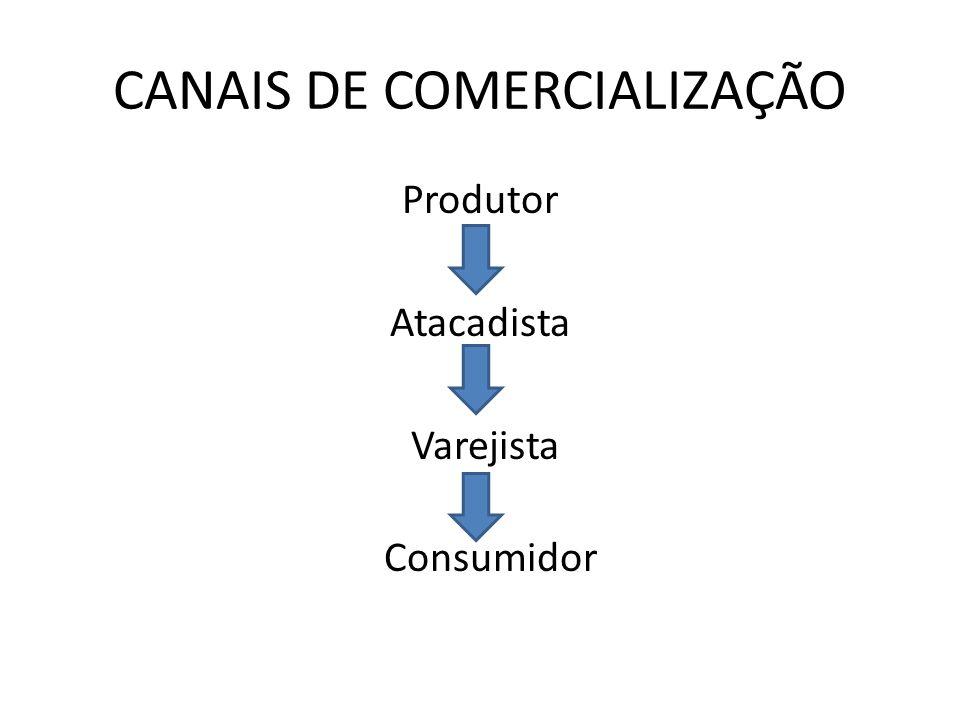 CANAIS DE COMERCIALIZAÇÃO Produtor Atacadista Varejista Consumidor
