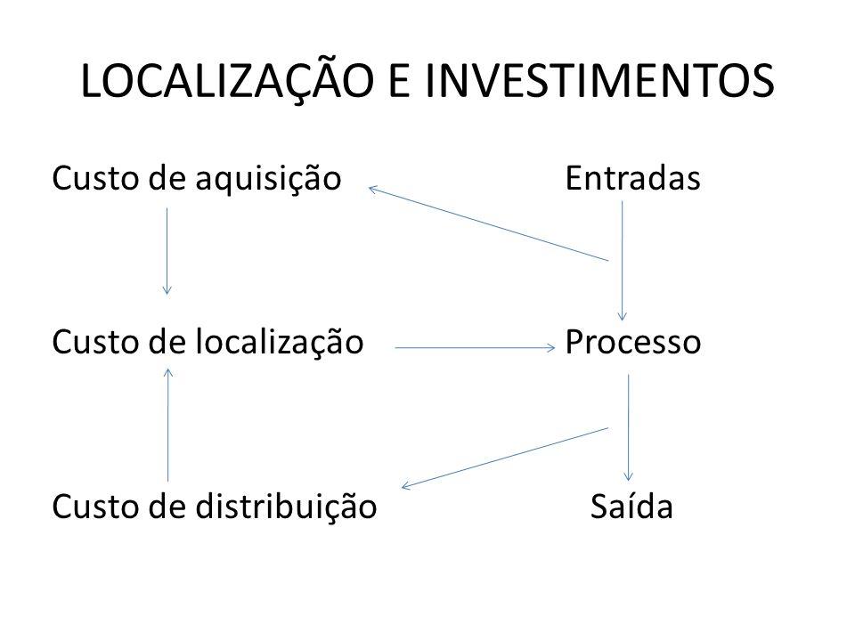LOCALIZAÇÃO E INVESTIMENTOS Custo de aquisiçãoEntradas Custo de localizaçãoProcesso Custo de distribuição Saída