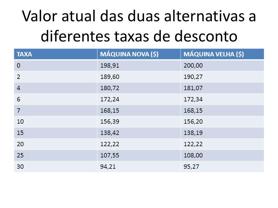 Valor atual das duas alternativas a diferentes taxas de desconto TAXAMÁQUINA NOVA ($)MÁQUINA VELHA ($) 0198,91200,00 2189,60190,27 4180,72181,07 6172,