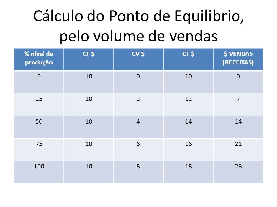 Cálculo do Ponto de Equilibrio, pelo volume de vendas % nível de produção CF $CV $CT $$ VENDAS (RECEITAS) 0100 0 25102127 5010414 751061621 1001081828