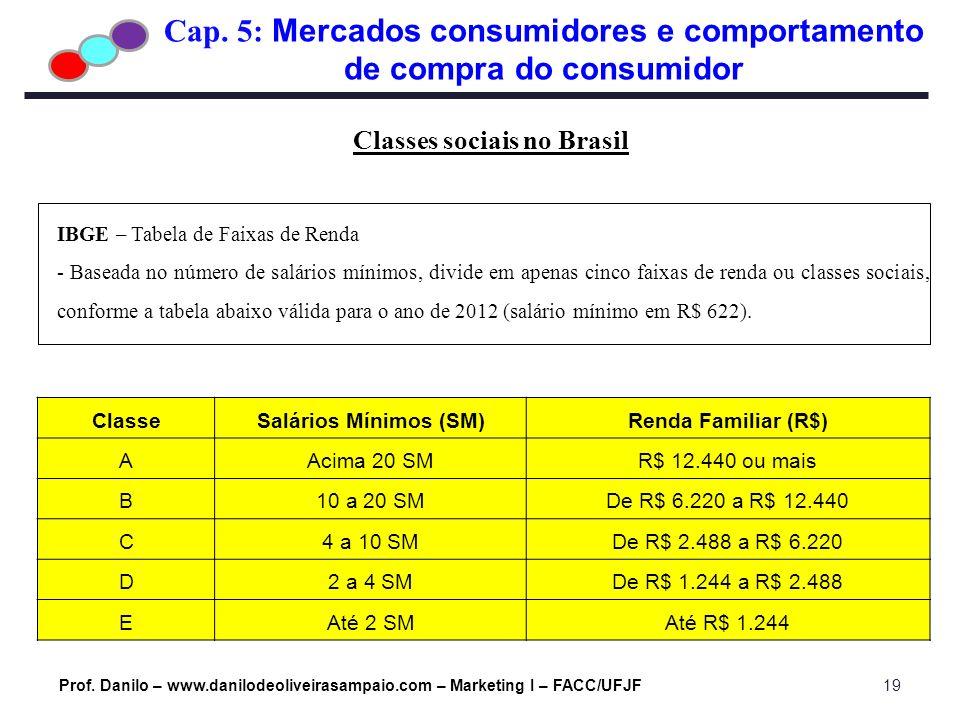 Cap. 5: Mercados consumidores e comportamento de compra do consumidor Prof. Danilo – www.danilodeoliveirasampaio.com – Marketing I – FACC/UFJF19 Class