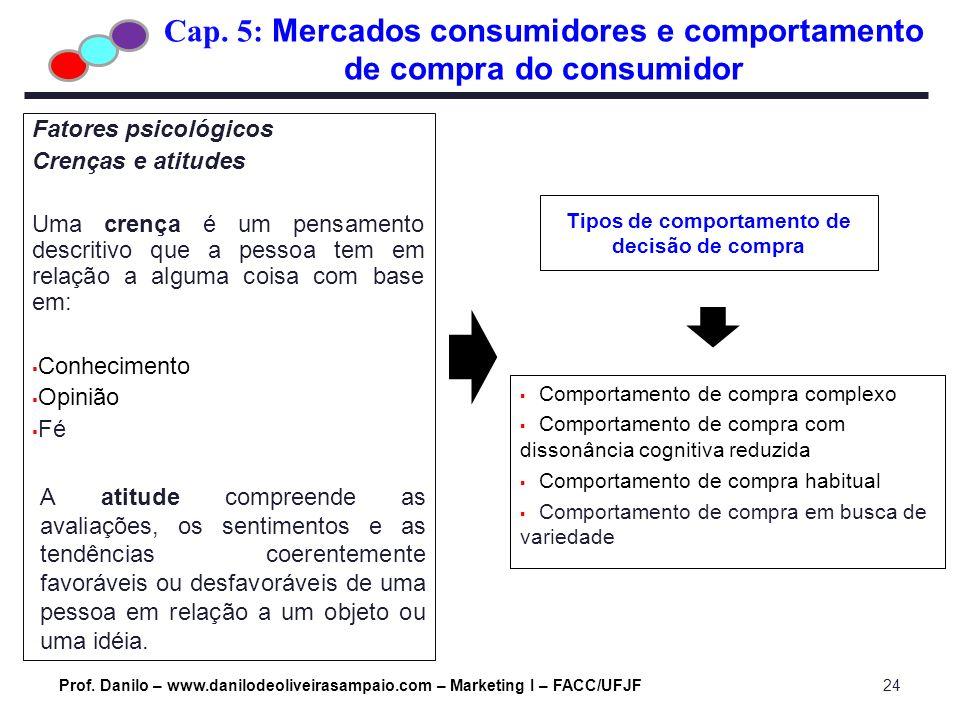 Cap. 5: Mercados consumidores e comportamento de compra do consumidor Prof. Danilo – www.danilodeoliveirasampaio.com – Marketing I – FACC/UFJF24 Fator