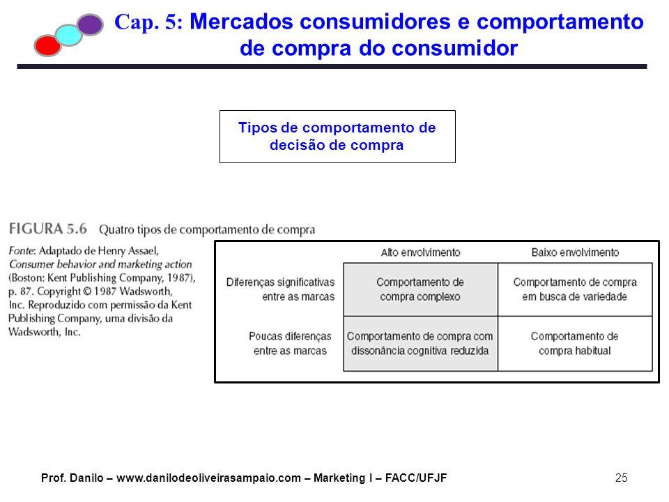 Cap. 5: Mercados consumidores e comportamento de compra do consumidor Prof. Danilo – www.danilodeoliveirasampaio.com – Marketing I – FACC/UFJF25 Tipos