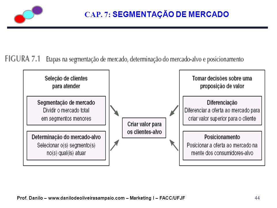 CAP. 7: SEGMENTAÇÃO DE MERCADO Prof. Danilo – www.danilodeoliveirasampaio.com – Marketing I – FACC/UFJF44
