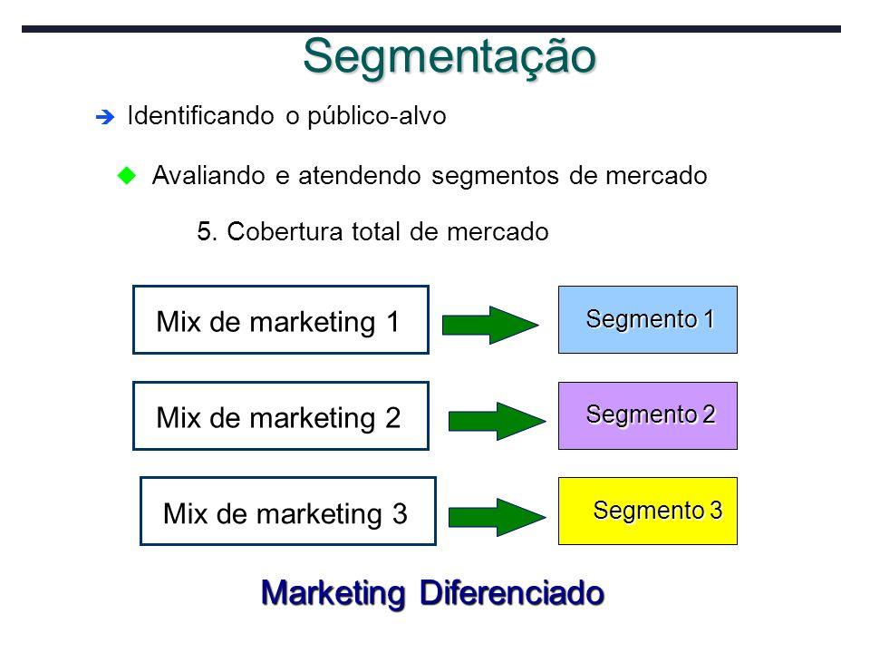 Identificando o público-alvo Identificando o público-alvo Segmentação Segmento 1 Segmento 1 Segmento 2 Segmento 2 Segmento 3 Segmento 3 Mix de marketi
