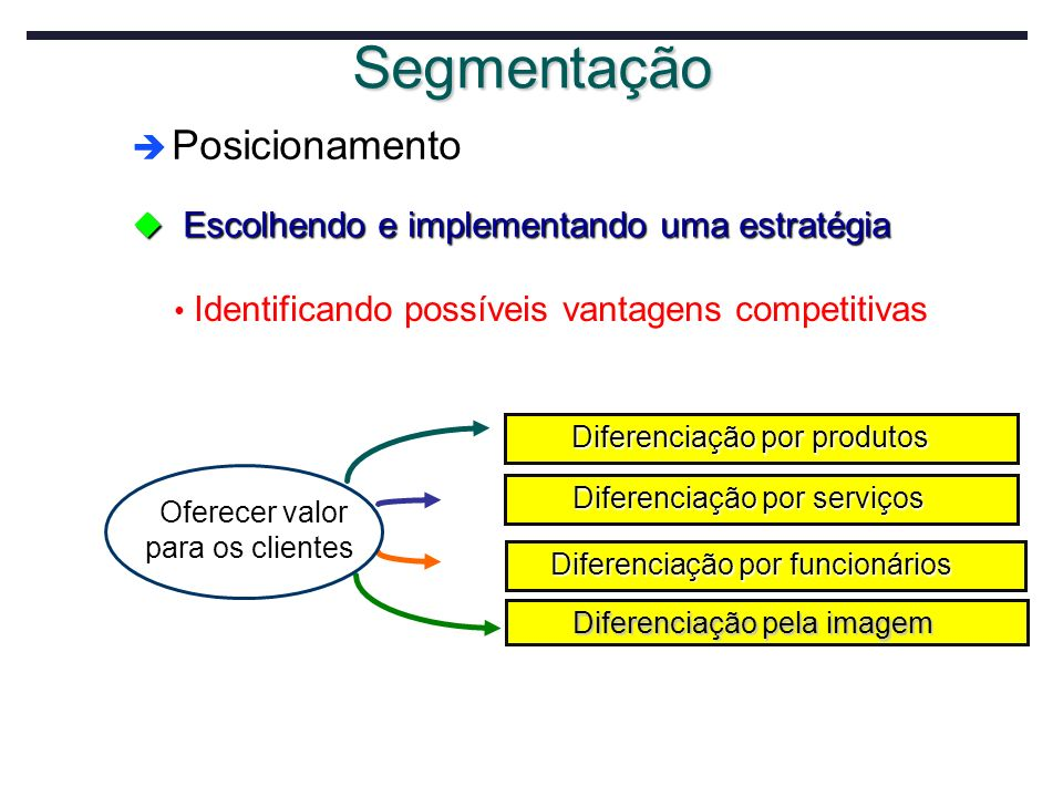 Posicionamento Posicionamento u Escolhendo e implementando uma estratégia Identificando possíveis vantagens competitivas Oferecer valor para os client