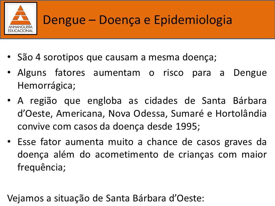 Importância dos estudos biológicos Dengue – Doença e Epidemiologia São 4 sorotipos que causam a mesma doença; Alguns fatores aumentam o risco para a D