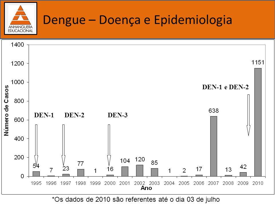 Importância dos estudos biológicos Dengue – Doença e Epidemiologia DEN-1DEN-2DEN-3 DEN-1 e DEN-2 *Os dados de 2010 são referentes até o dia 03 de julh