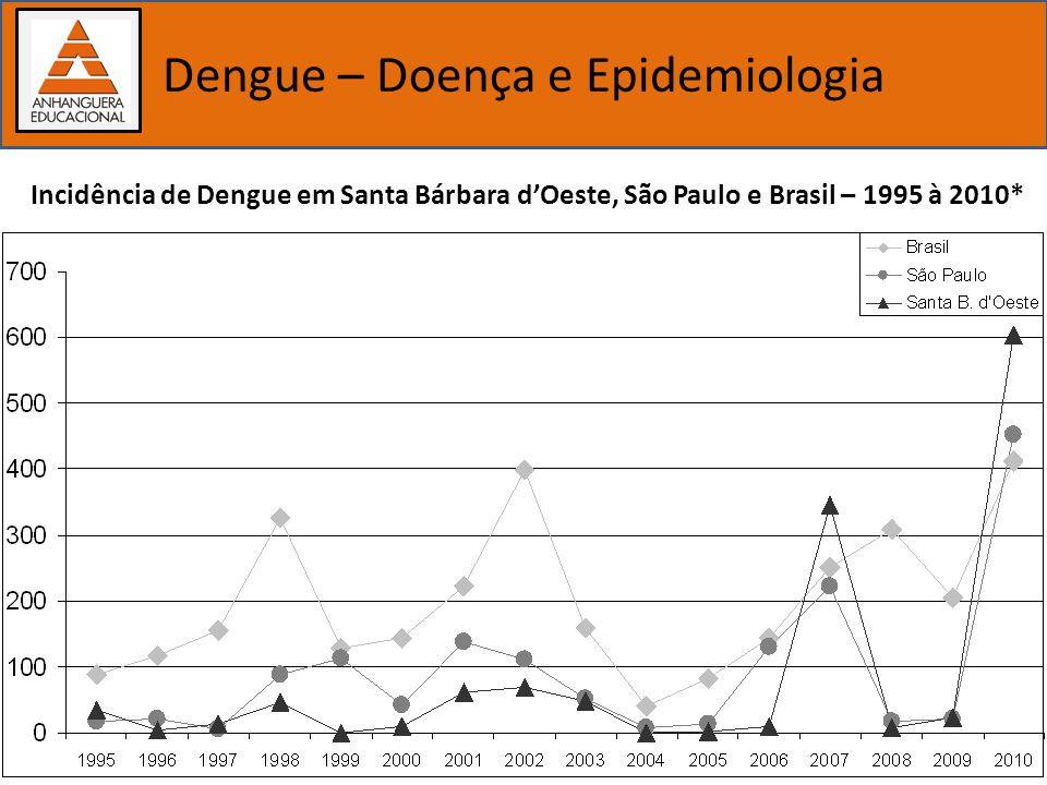 Importância dos estudos biológicos Dengue – Doença e Epidemiologia Incidência de Dengue em Santa Bárbara dOeste, São Paulo e Brasil – 1995 à 2010*