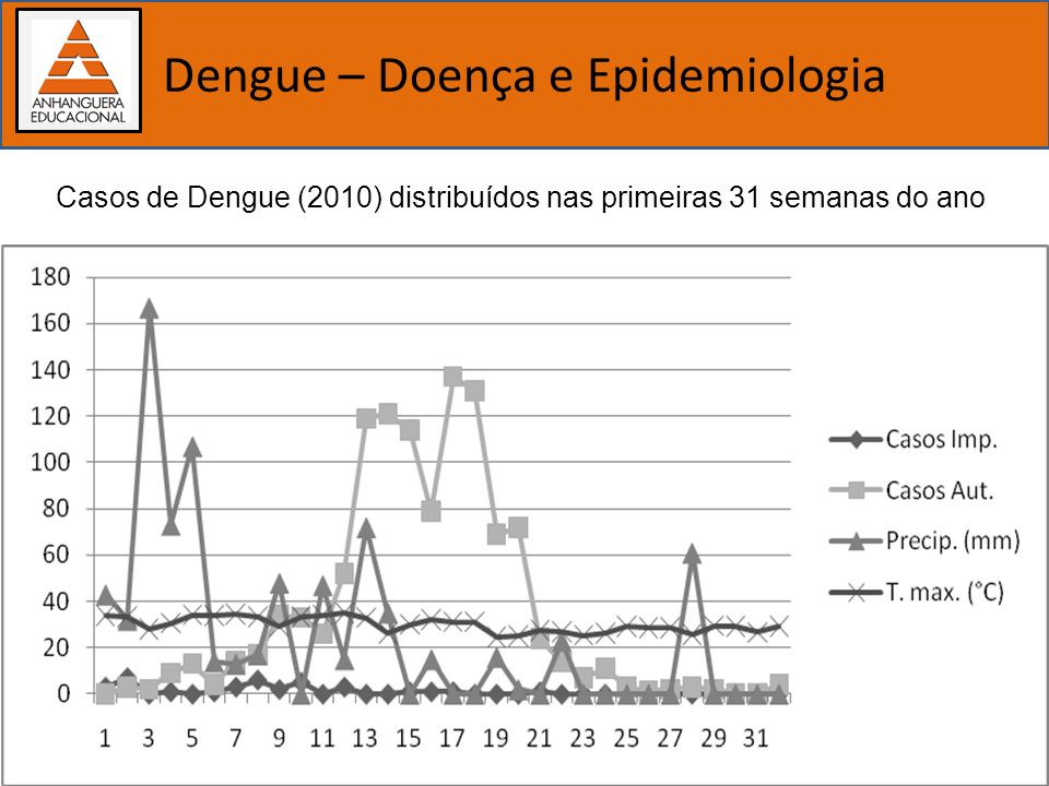 Importância dos estudos biológicos Dengue – Doença e Epidemiologia Casos de Dengue (2010) distribuídos nas primeiras 31 semanas do ano