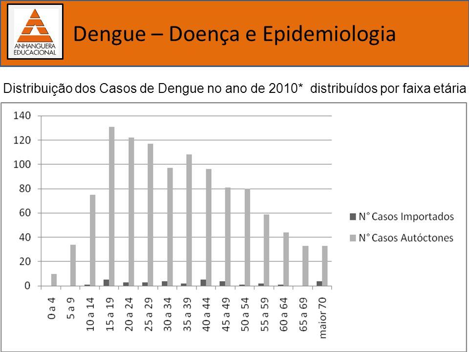 Importância dos estudos biológicos Dengue – Doença e Epidemiologia Distribuição dos Casos de Dengue no ano de 2010* distribuídos por faixa etária