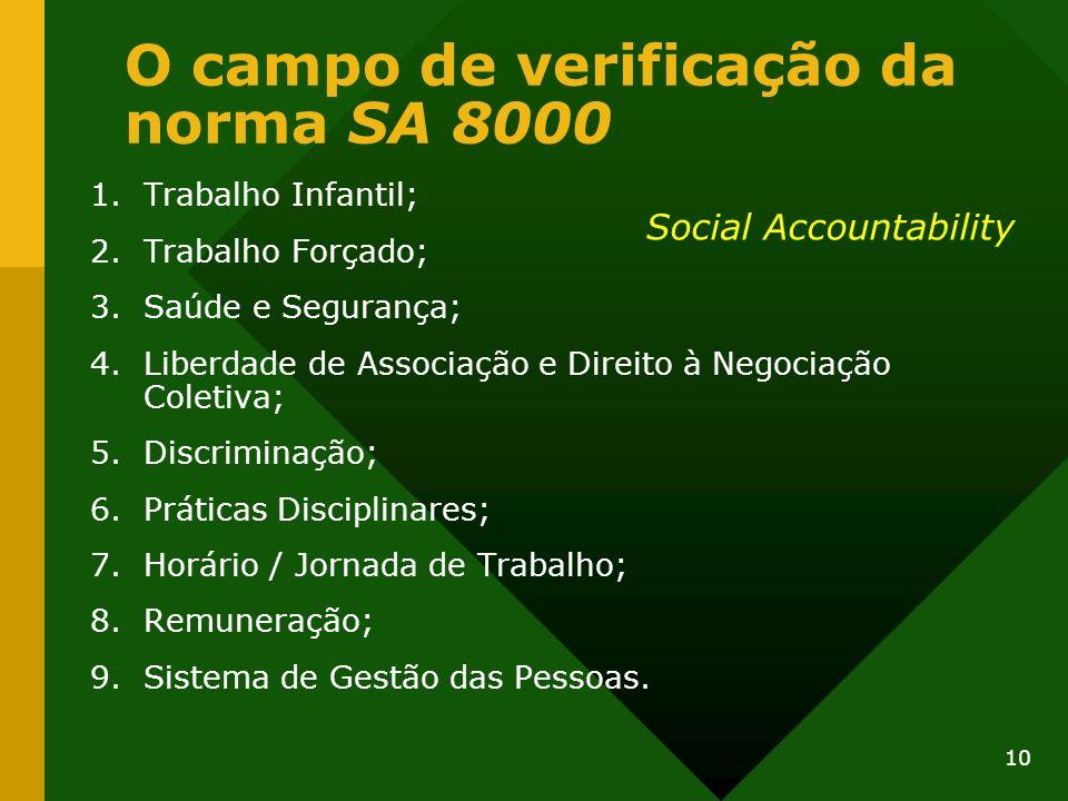 10 O campo de verificação da norma SA 8000 1.Trabalho Infantil; 2.Trabalho Forçado; 3.Saúde e Segurança; 4.Liberdade de Associação e Direito à Negocia