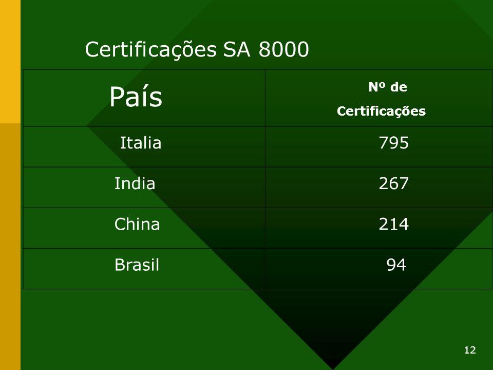 12 País Nº de Certificações Italia 795 India 267 China 214 Brasil 94 Certificações SA 8000