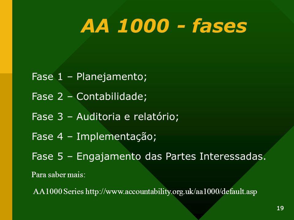 19 AA 1000 - fases Fase 1 – Planejamento; Fase 2 – Contabilidade; Fase 3 – Auditoria e relatório; Fase 4 – Implementação; Fase 5 – Engajamento das Par