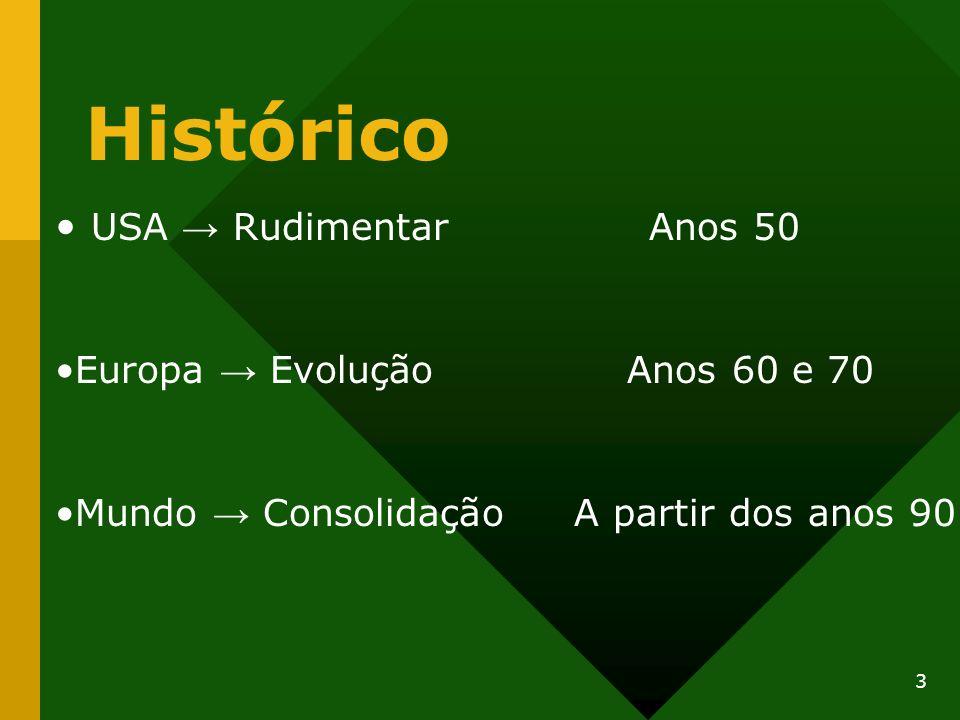 Histórico USA Rudimentar Anos 50 Europa Evolução Anos 60 e 70 Mundo Consolidação A partir dos anos 90 3