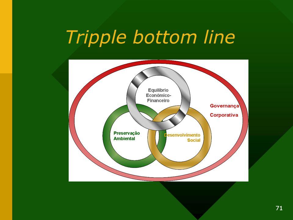 Tripple bottom line 71