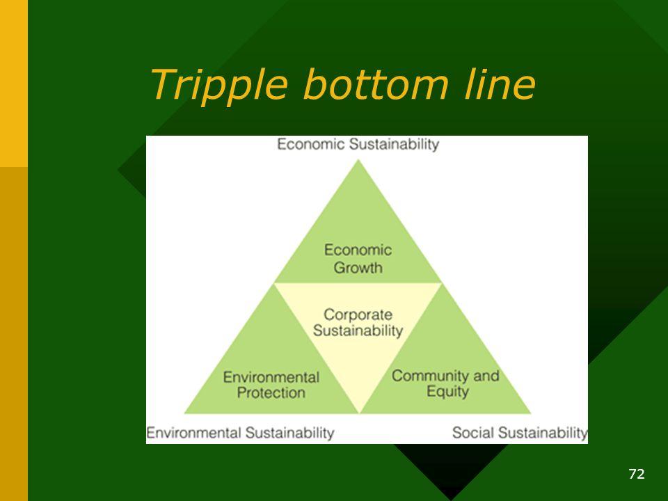 Tripple bottom line 72