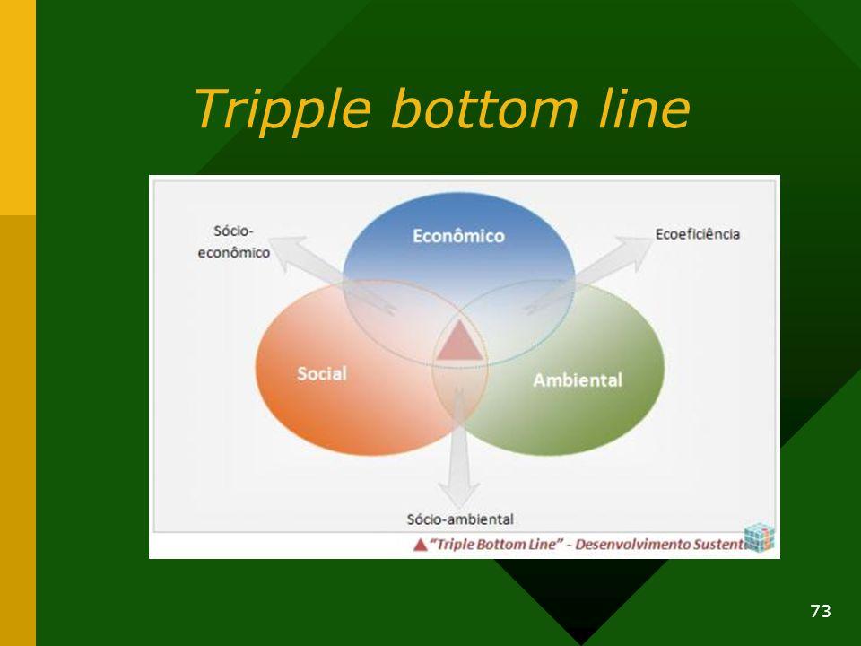 Tripple bottom line 73
