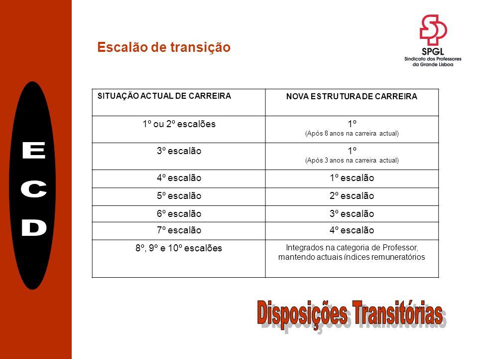 Escalão de transição SITUAÇÃO ACTUAL DE CARREIRANOVA ESTRUTURA DE CARREIRA 1º ou 2º escalões1º (Após 8 anos na carreira actual) 3º escalão1º (Após 3 anos na carreira actual) 4º escalão1º escalão 5º escalão2º escalão 6º escalão3º escalão 7º escalão4º escalão 8º, 9º e 10º escalões Integrados na categoria de Professor, mantendo actuais índices remuneratórios