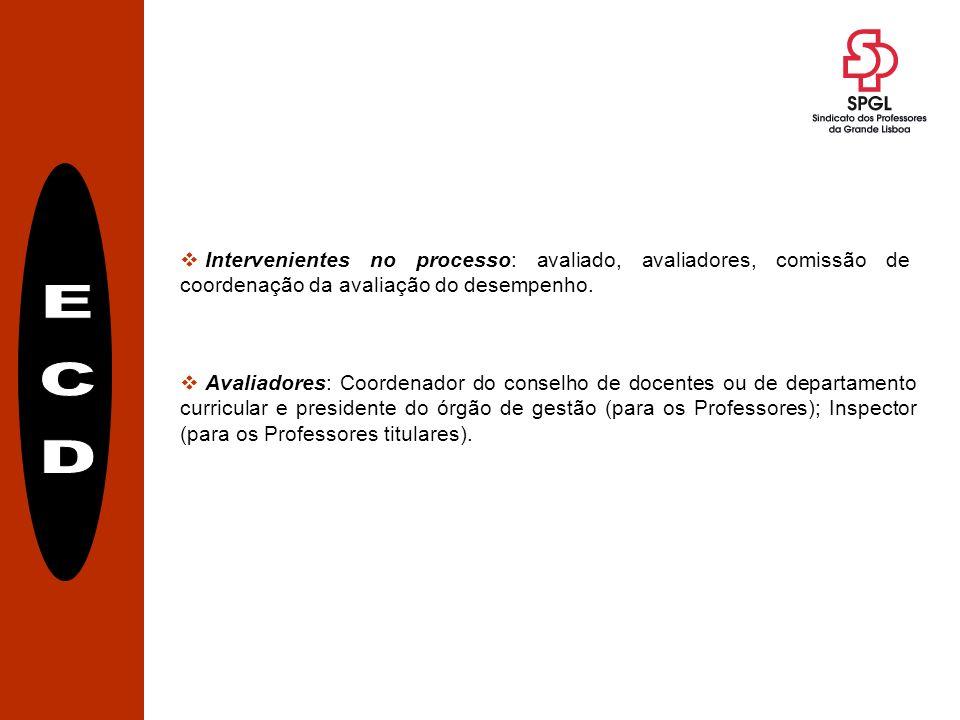 Intervenientes no processo: avaliado, avaliadores, comissão de coordenação da avaliação do desempenho.