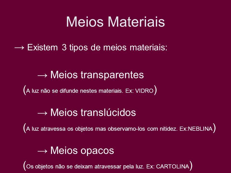 Meios Materiais Existem 3 tipos de meios materiais: Meios transparentes ( A luz não se difunde nestes materiais. Ex: VIDRO ) Meios translúcidos ( A lu