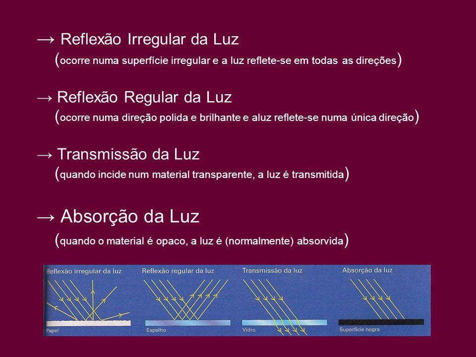 Reflexão Irregular da Luz ( ocorre numa superfície irregular e a luz reflete-se em todas as direções ) Reflexão Regular da Luz ( ocorre numa direção p