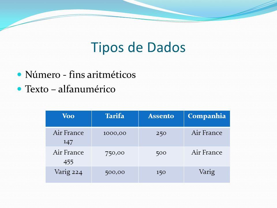 Tipos de Dados Número - fins aritméticos Texto – alfanumérico VooTarifaAssentoCompanhia Air France 147 1000,00250Air France Air France 455 750,00500Air France Varig 224500,00150Varig