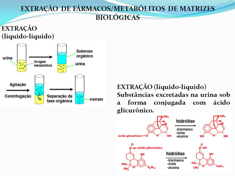 EXTRAÇÃO (líquido-líquido) EXTRAÇÃO (líquido-líquido) Substâncias excretadas na urina sob a forma conjugada com ácido glicurônico. EXTRAÇÃO DE FÁRMACO