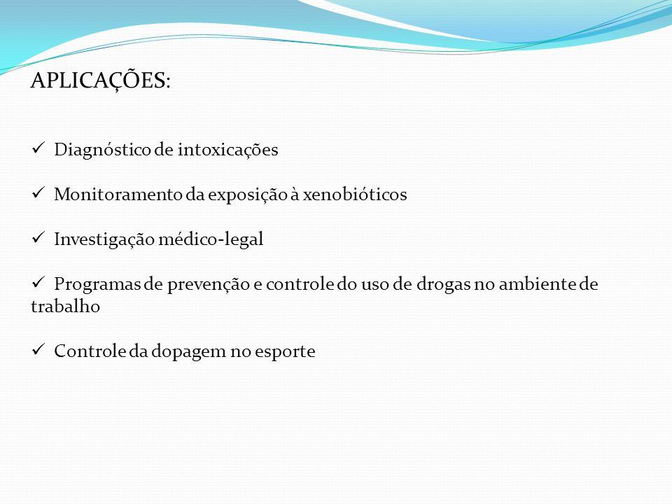 APLICAÇÕES: Diagnóstico de intoxicações Monitoramento da exposição à xenobióticos Investigação médico-legal Programas de prevenção e controle do uso d