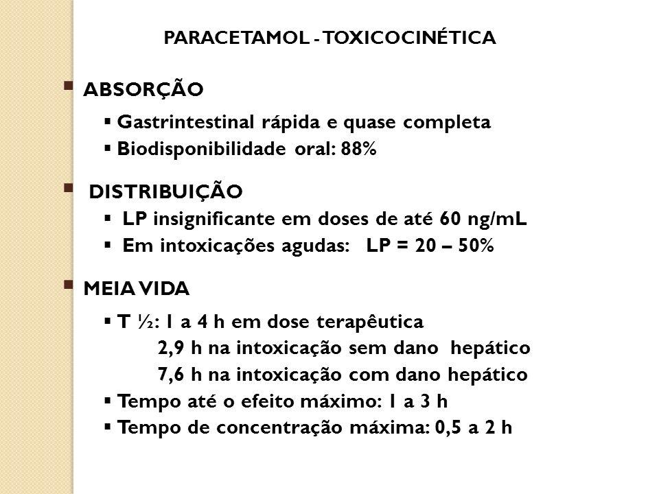 PARACETAMOL - TOXICOCINÉTICA ABSORÇÃO Gastrintestinal rápida e quase completa Biodisponibilidade oral: 88% DISTRIBUIÇÃO LP insignificante em doses de