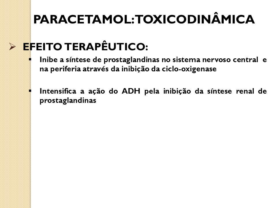 PARACETAMOL:TOXICODINÂMICA EFEITO TERAPÊUTICO: Inibe a síntese de prostaglandinas no sistema nervoso central e na periferia através da inibição da cic