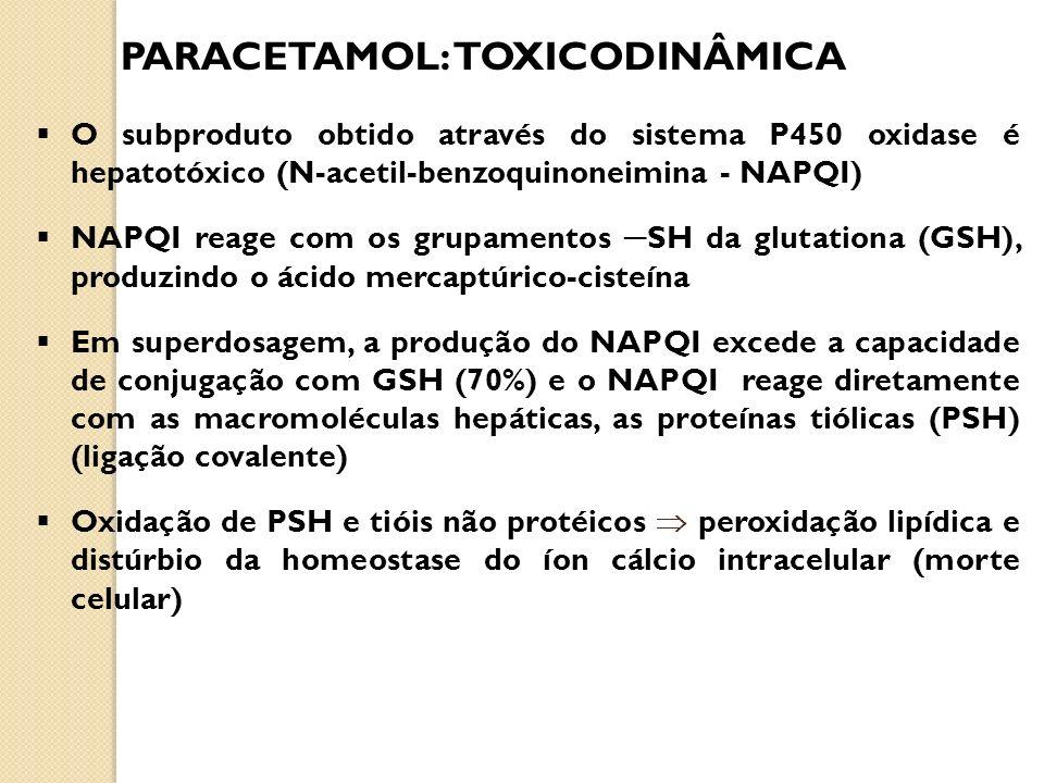 O subproduto obtido através do sistema P450 oxidase é hepatotóxico (N-acetil-benzoquinoneimina - NAPQI) NAPQI reage com os grupamentos SH da glutation