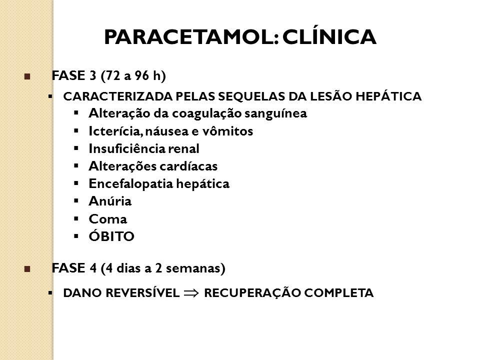 FASE 3 (72 a 96 h) CARACTERIZADA PELAS SEQUELAS DA LESÃO HEPÁTICA Alteração da coagulação sanguínea Icterícia, náusea e vômitos Insuficiência renal Al
