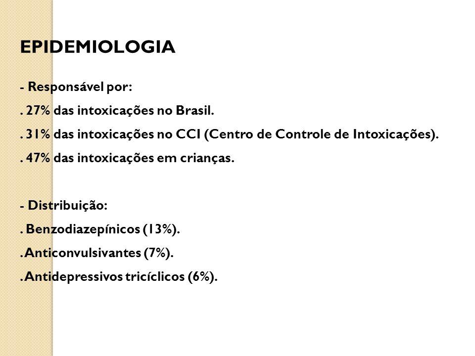 EPIDEMIOLOGIA - Responsável por:. 27% das intoxicações no Brasil.. 31% das intoxicações no CCI (Centro de Controle de Intoxicações).. 47% das intoxica