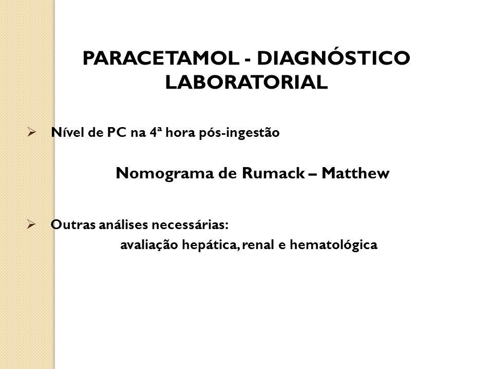 Nível de PC na 4ª hora pós-ingestão PARACETAMOL - DIAGNÓSTICO LABORATORIAL Nomograma de Rumack – Matthew Outras análises necessárias: avaliação hepáti