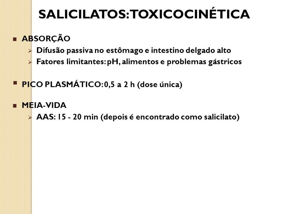 SALICILATOS: TOXICOCINÉTICA ABSORÇÃO Difusão passiva no estômago e intestino delgado alto Fatores limitantes: pH, alimentos e problemas gástricos PICO