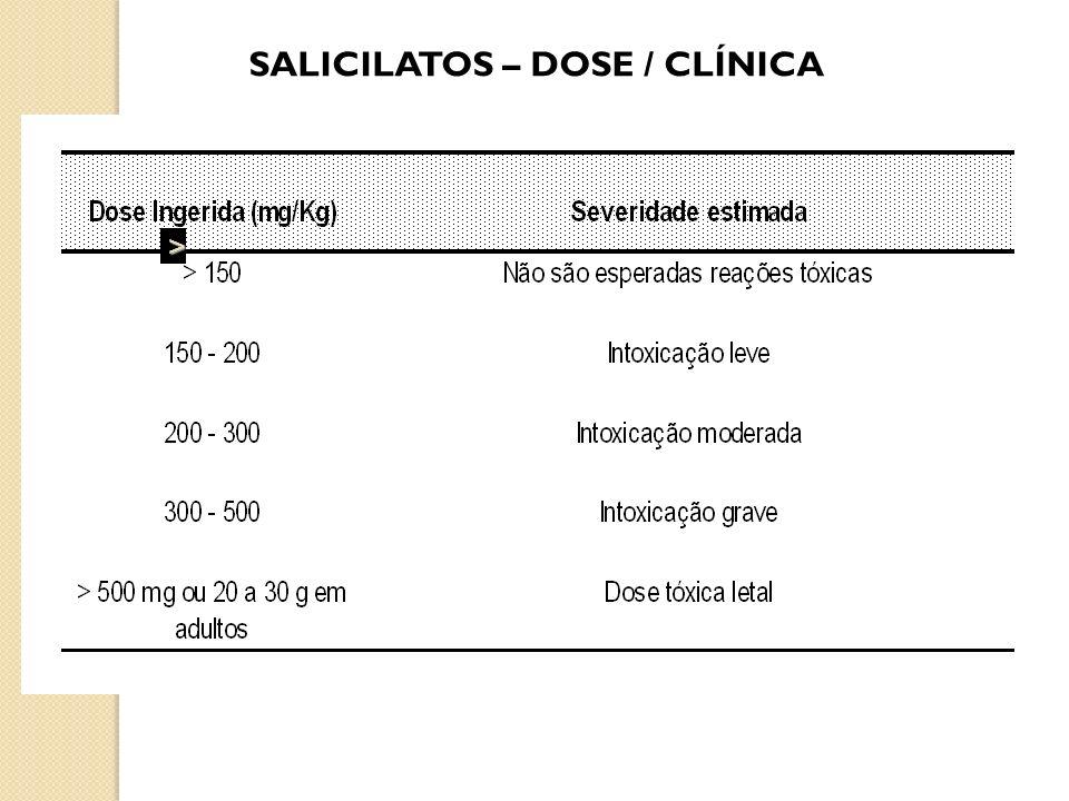 SALICILATOS – DOSE / CLÍNICA >