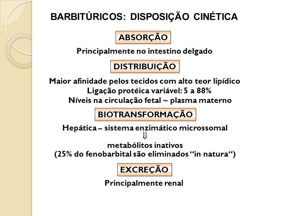 BARBITÚRICOS: DISPOSIÇÃO CINÉTICA Principalmente no intestino delgado ABSORÇÃO Maior afinidade pelos tecidos com alto teor lipídico Ligação protéica v